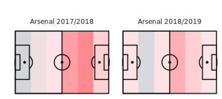 UNAI EMERY VERSUS ARSENE WENGER - Arsenal Pressing