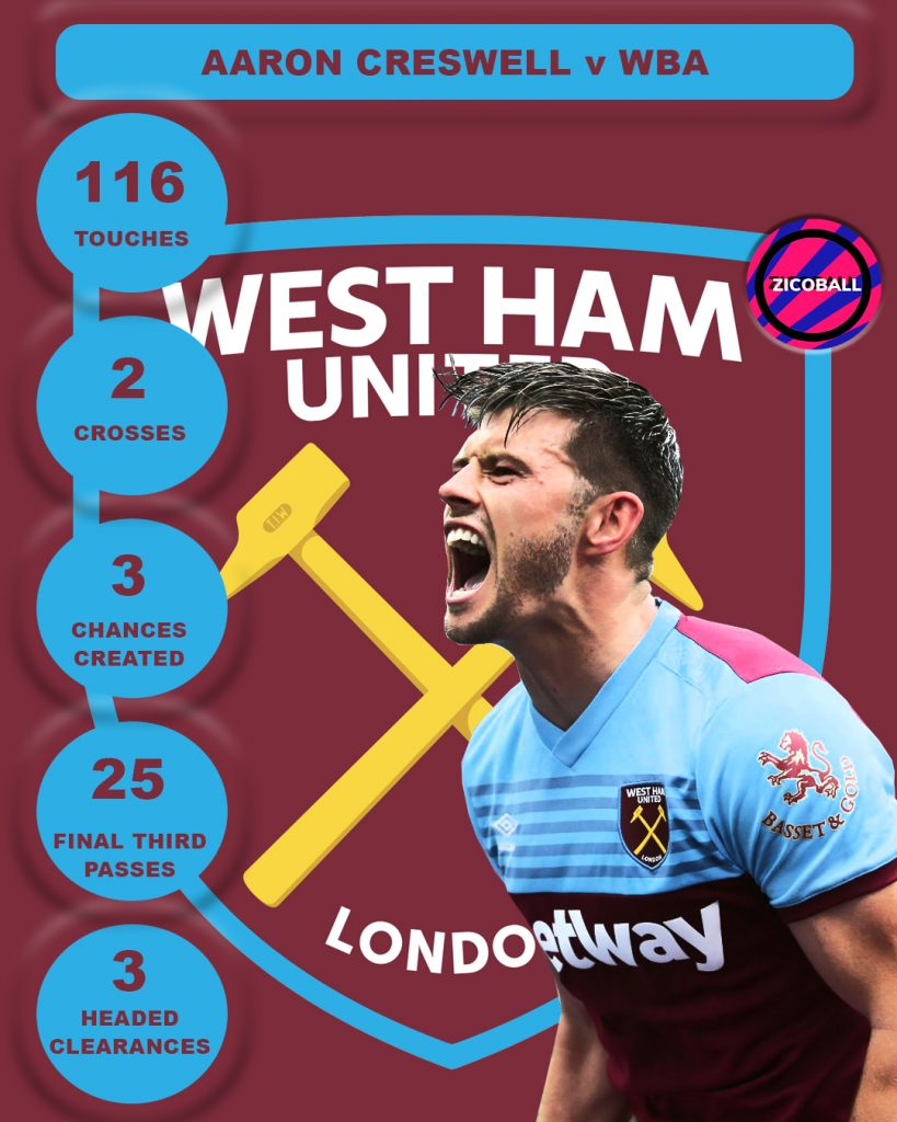Cresswell Stats against WBA - He ranked number one in five areas.