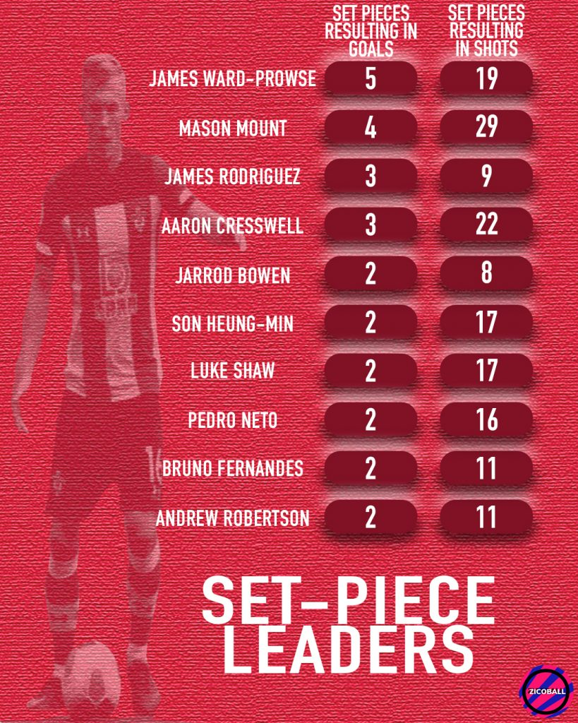 Set Piece Leaders in the Premier League