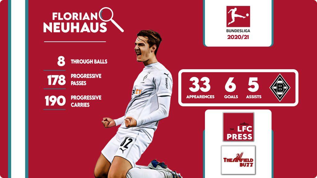 Neuhaus Liverpool Transfer - Stats