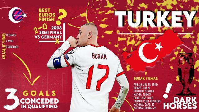 Turkey and Yilmaz - ZICOBALL